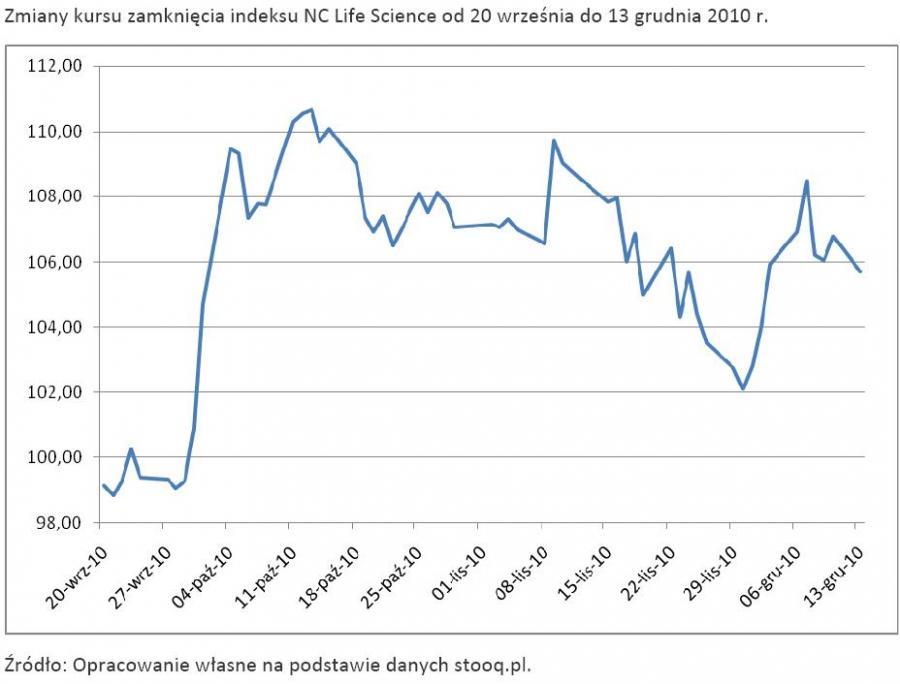 Zmiany kursu zamknięcia indeksu NC Life Science od 20 września do 13 grudnia 2010 r.