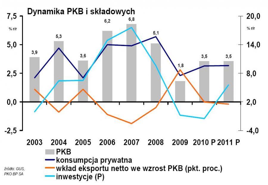 Dynamika PKB  w Polsce w latach 2003-2011