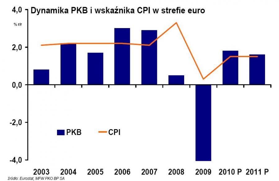Dynamika PKB i wskaźnika CPI w strefie euro w latach 2003-2011