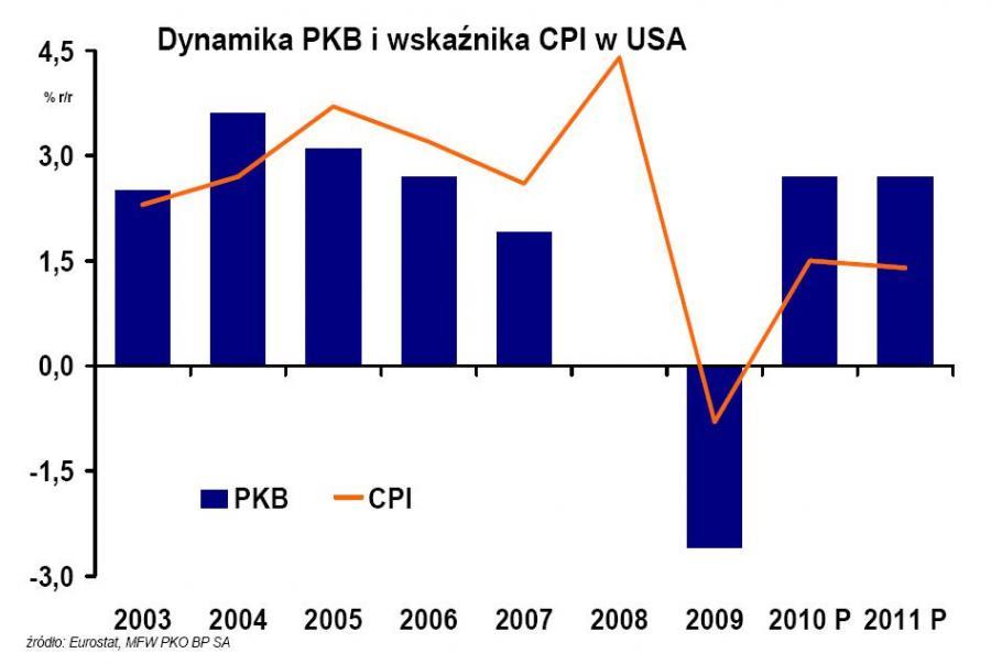 Dynamika PKB i wskaźnika CPI w USA w latach 2003-2011