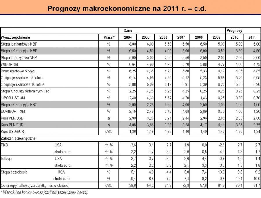 Prognozy makroekonomiczne na 2011 r. - c.d.