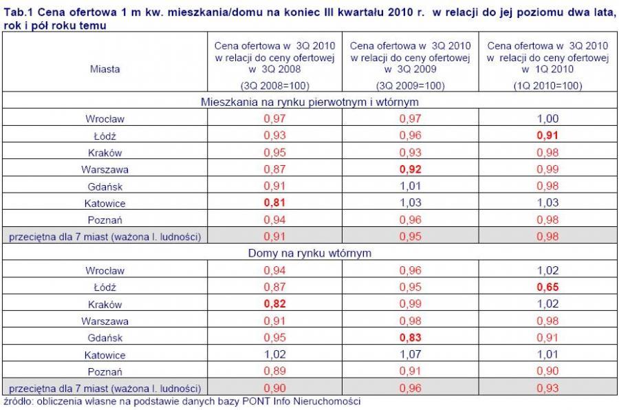 Cena ofertowa 1 m kw. mieszkania-domu na koniec III kwartału 2010 r. w relacji do jej poziomu z lat ubiegłych