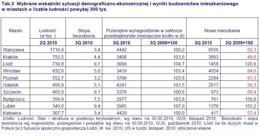 Wybrane wskaźniki sytuacji demograficzno-ekonomicznej i wyniki budownictwa mieszkaniowego w miastach powyżej 300 tys. ludności