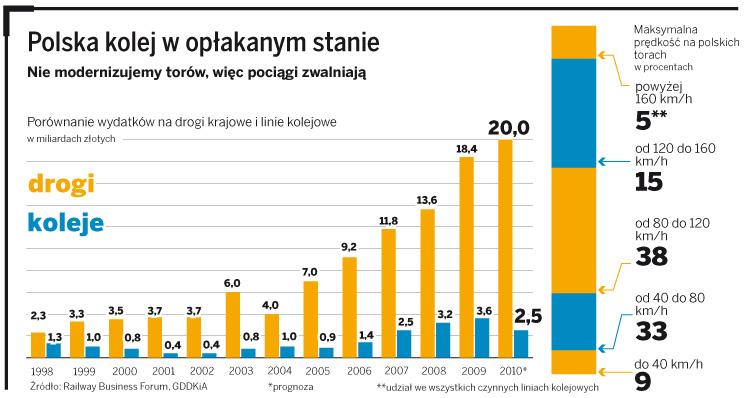 Polska kolej w opłakanym stanie