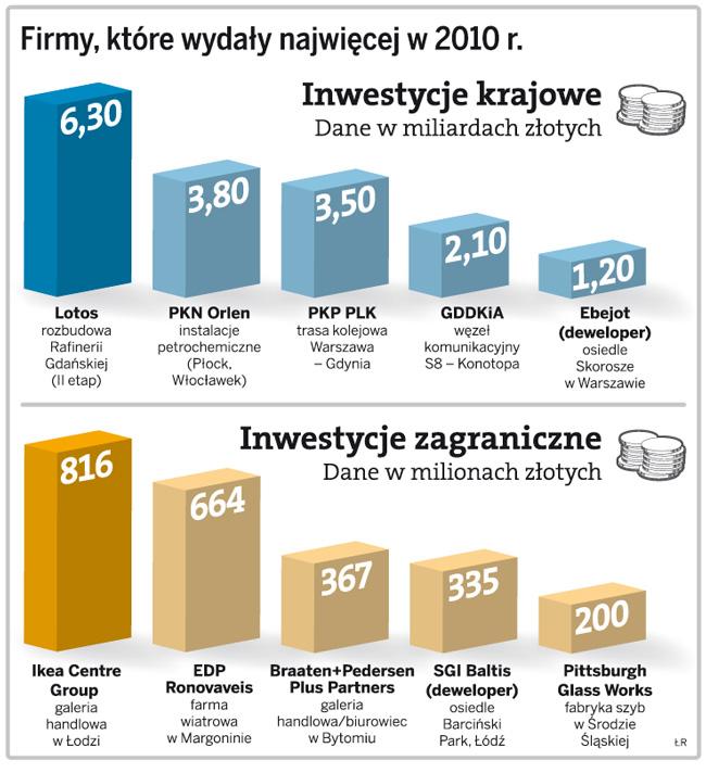 Firmy, które wydały najwięcej w 2010 r.
