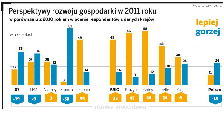 Perspektywy rozwoju gospodarki w 2011 roku