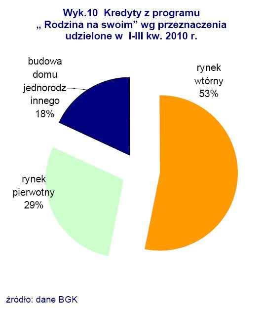 Kredyty z programu Rodzian na Swoim wg przeznaczenia udzielone w I-III kw. 2010 r.