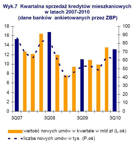 Kwartalna sprzedaż kredytów mieszkaniowych w latach 2007-2010