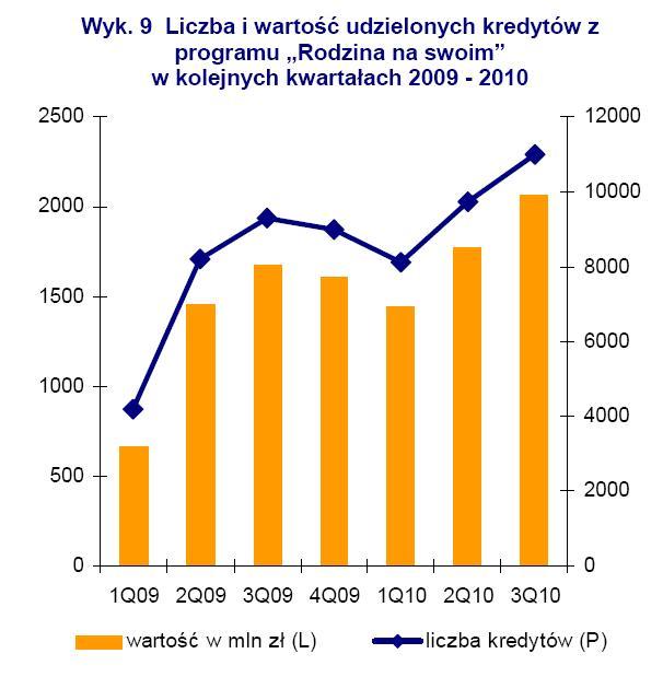 Liczba i wartość udzielonych kredytów z pragromu Rodzina na Swoim w kolejnych kwartałach 2009-2010