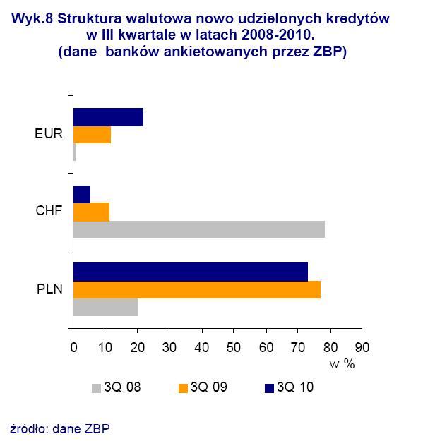 Struktura walutowa nowo udzielonych kredytów w III kwartale w latach 2008-2010
