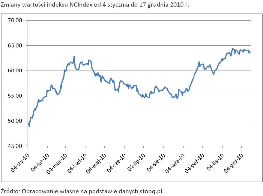 Zmiany wartości indeksu NCIndex od 4 stycznia do 17 grudnia 2010 r.