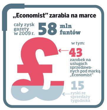 """Economist"" zarabia na marce"