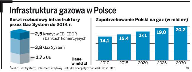 Infrastruktura gazowa w Polsce