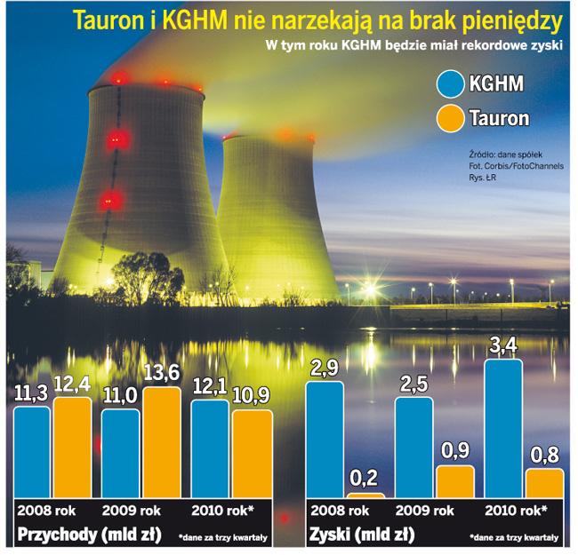 Tauron i KGHM nie narzekają na brak pieniędzy