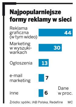 Najpopularniejsze formy reklamy w sieci
