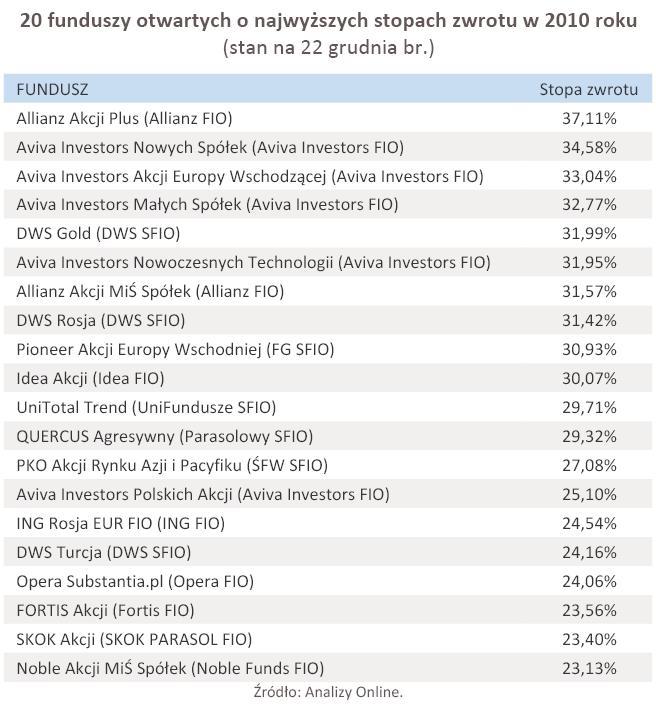 20 funduszy otwartych o najwyższych stopach zwrotu w 2010 roku