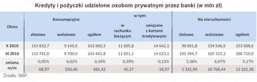 Kredyty i pożyczki udzielone osobom prywatnym przez banki - paź-lis 2010 r.