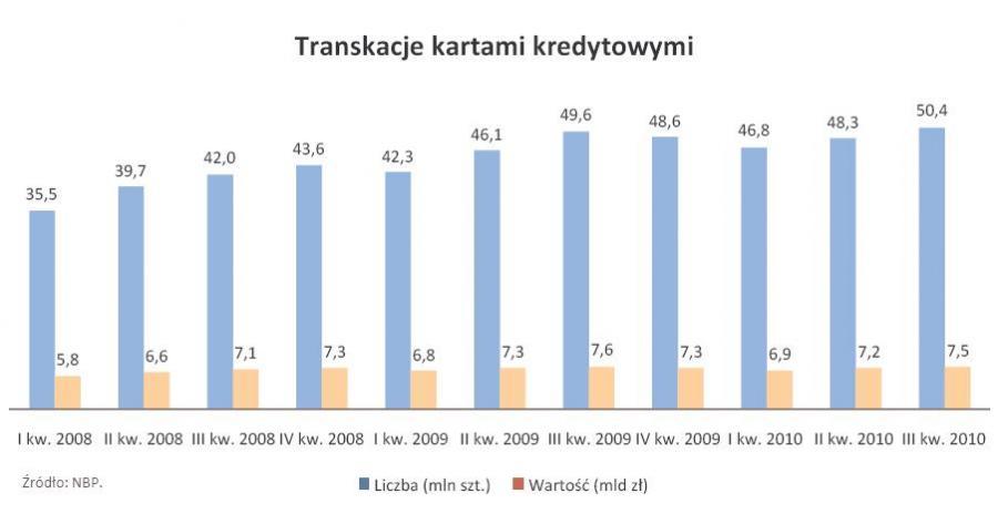 Transakcje kartami kredytowymi - od I kw. 2008 r. do III kw. 2010 r.