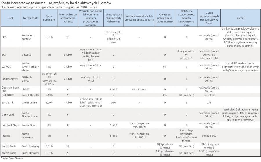 Oferta kont internetowych dostępnych w bankach – grudzień 2010 r. – cz.2