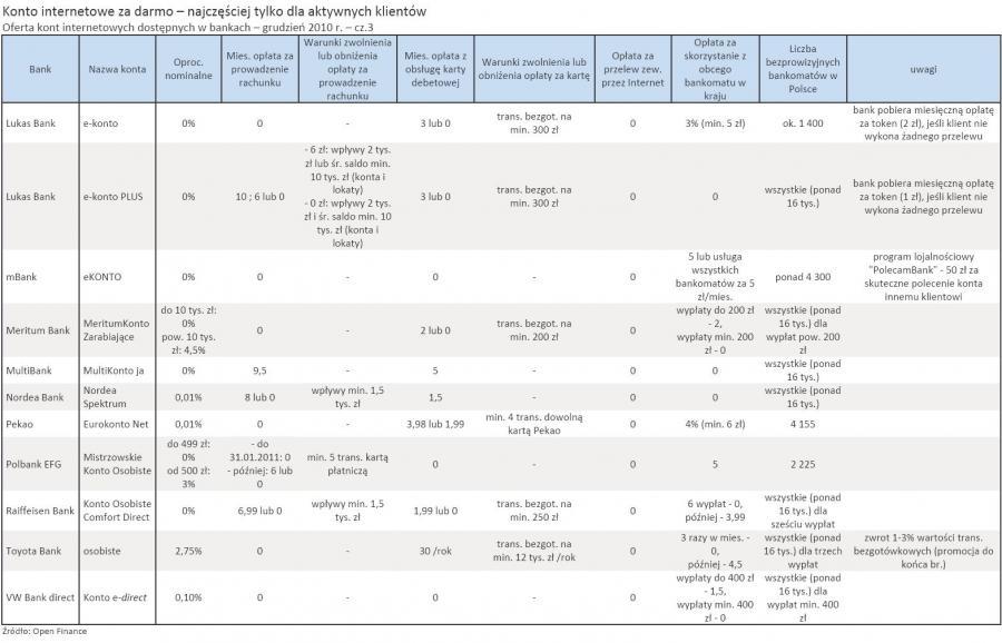 Oferta kont internetowych dostępnych w bankach – grudzień 2010 r. – cz.3