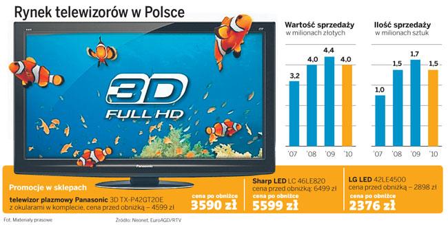 Rynek telewizorów w Polsce