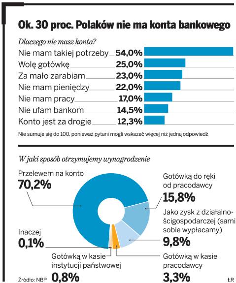Ok. 30 proc. Polaków nie ma konta bankowego