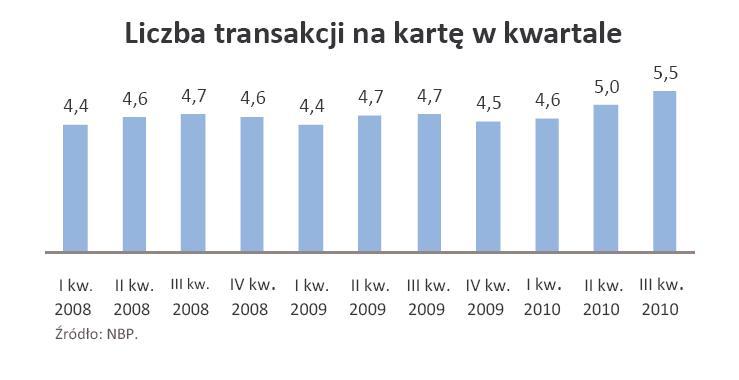 Liczba transakcji przypadająca na jedną kartę - od I kw. 2008 r. do III kw. 2010 r.
