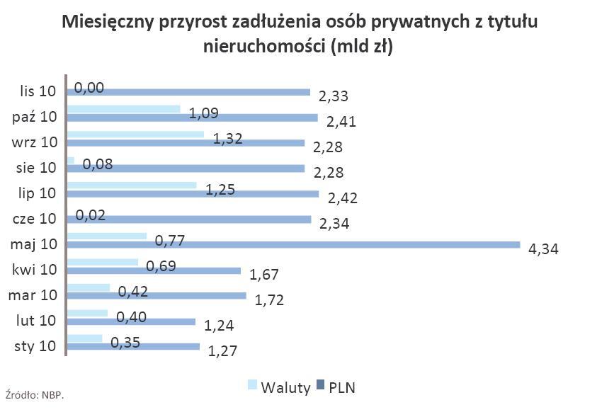 Miesięczny przyrost zadłużenia osób prywatnych z tytułu nieruchomości - styczeń-listopad 2010 r.