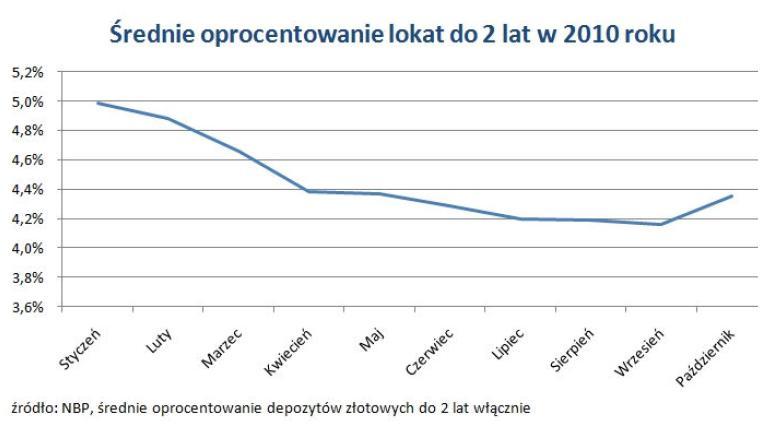 Średnie oprocentowanie lokat od 2 lat w 2010 roku