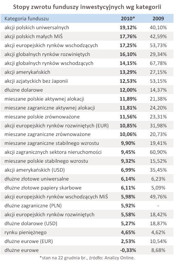 Stopy zwrotu funduszy inwestycyjnych wg kategorii - grudzień 2010 r.