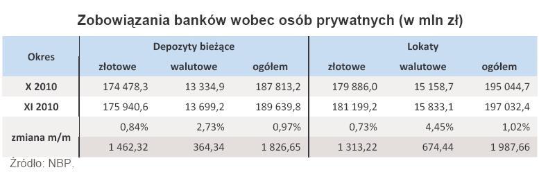 Zobowiązania banków wobec osób prywatnych -paź-lis 2010r.