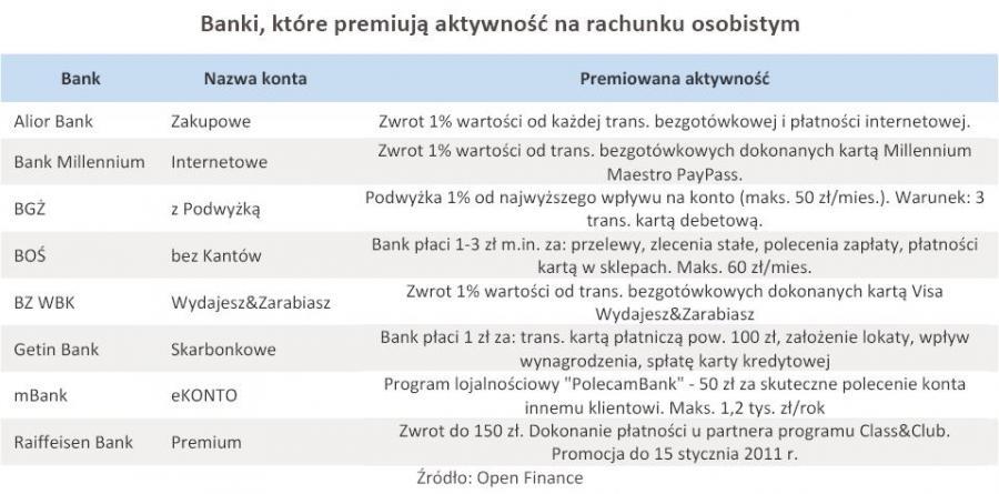 Banki, które premiują aktywność na rachunku osobistym