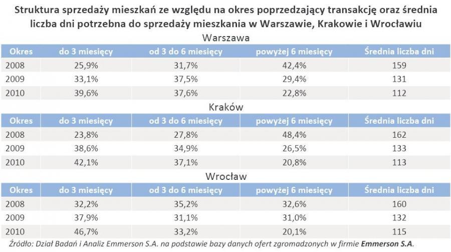 Struktura sprzedaży mieszkań ze względu na okres poprzedzający transakcję oraz średnia liczba dni potrzebna do sprzedaży mieszkania w Warszawie, Krakowie i Wrocławiu