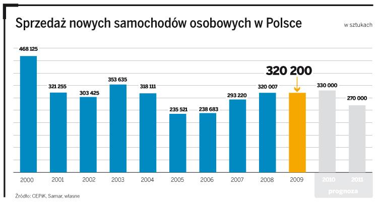 Sprzedaż nowych samochodów osobowych w Polsce