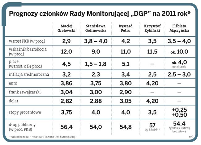 """Prognozy członków Rady Monitorującej """"DGP"""" na 2011 rok*"""