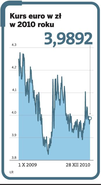 kurs pln euro