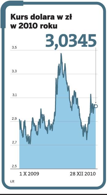 Kurs dolara w zł w 2010 roku