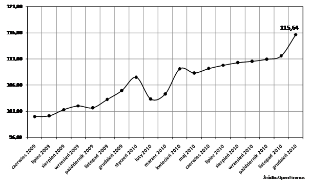 Indeks Dostępności Kredytowej Open Finance i TVN CNBC. Źródło: Open Finance