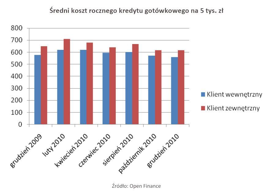 Średni koszt rocznego kredytu gotówkowego na 5 tys. zł
