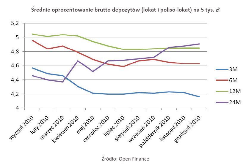 Średnie oprocentowanie brutto depozytów (lokat i poliso-lokat) na 5 tys. zł