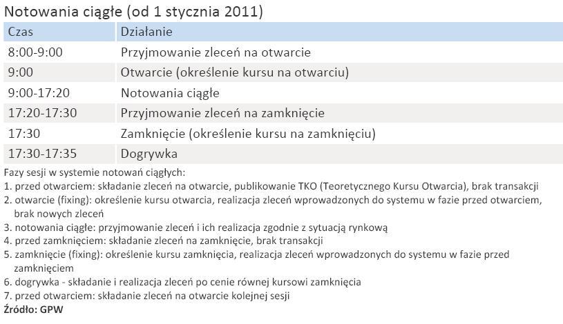 Harmonogram sesji od 1 stycznia 2011 r. - notowania ciągłe