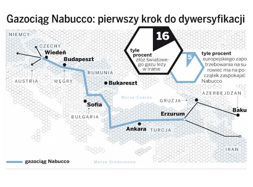 Gazociąg Nabucco - mapa
