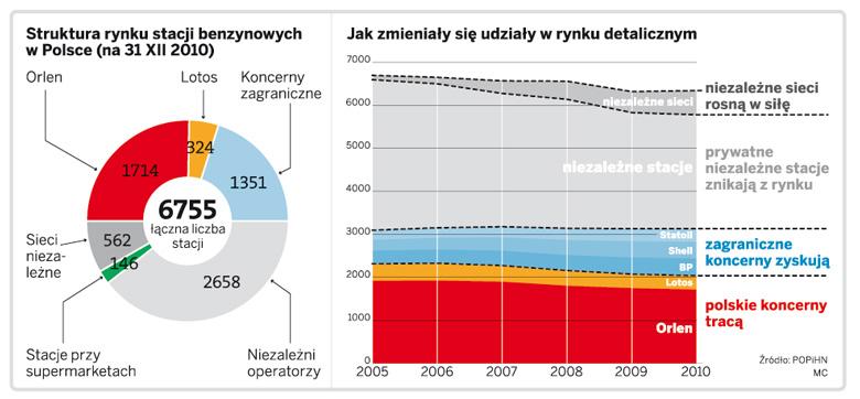 Struktura rynku stacji benzynowych w Polsce (na 31 XII 2010)