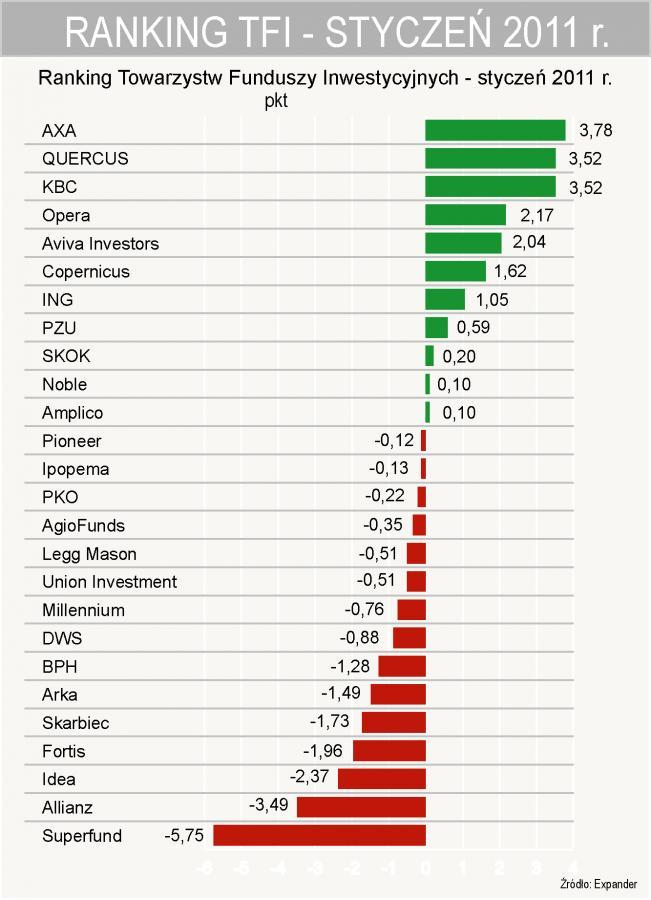 Ranking TFI - styczeń 2011 r.