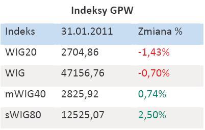 Indeksy GPW - styczeń 2011 r.