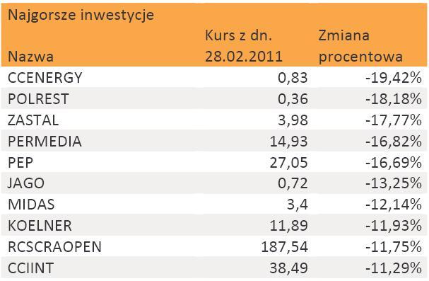 Najgorsze inwestycje na GPW w lutym