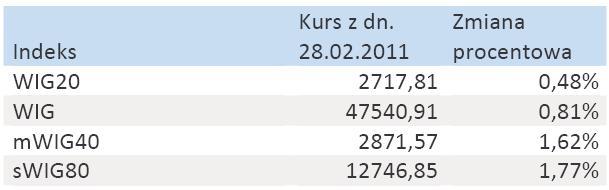 Zmiany głównych indeksów GPW w lutym