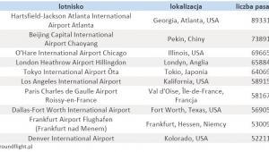 Największe lotniska na świecie
