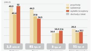 Jakie partie rządziły kasą w 2010 roku