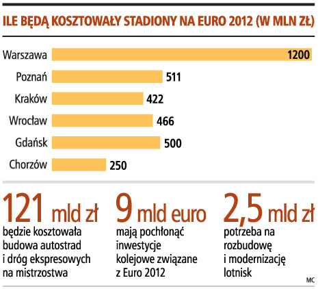 Inwestytcje na Euro 2012